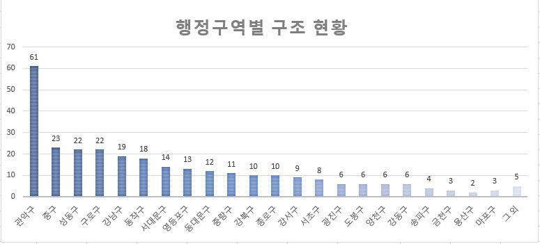 서울시내 행정구역별 현황